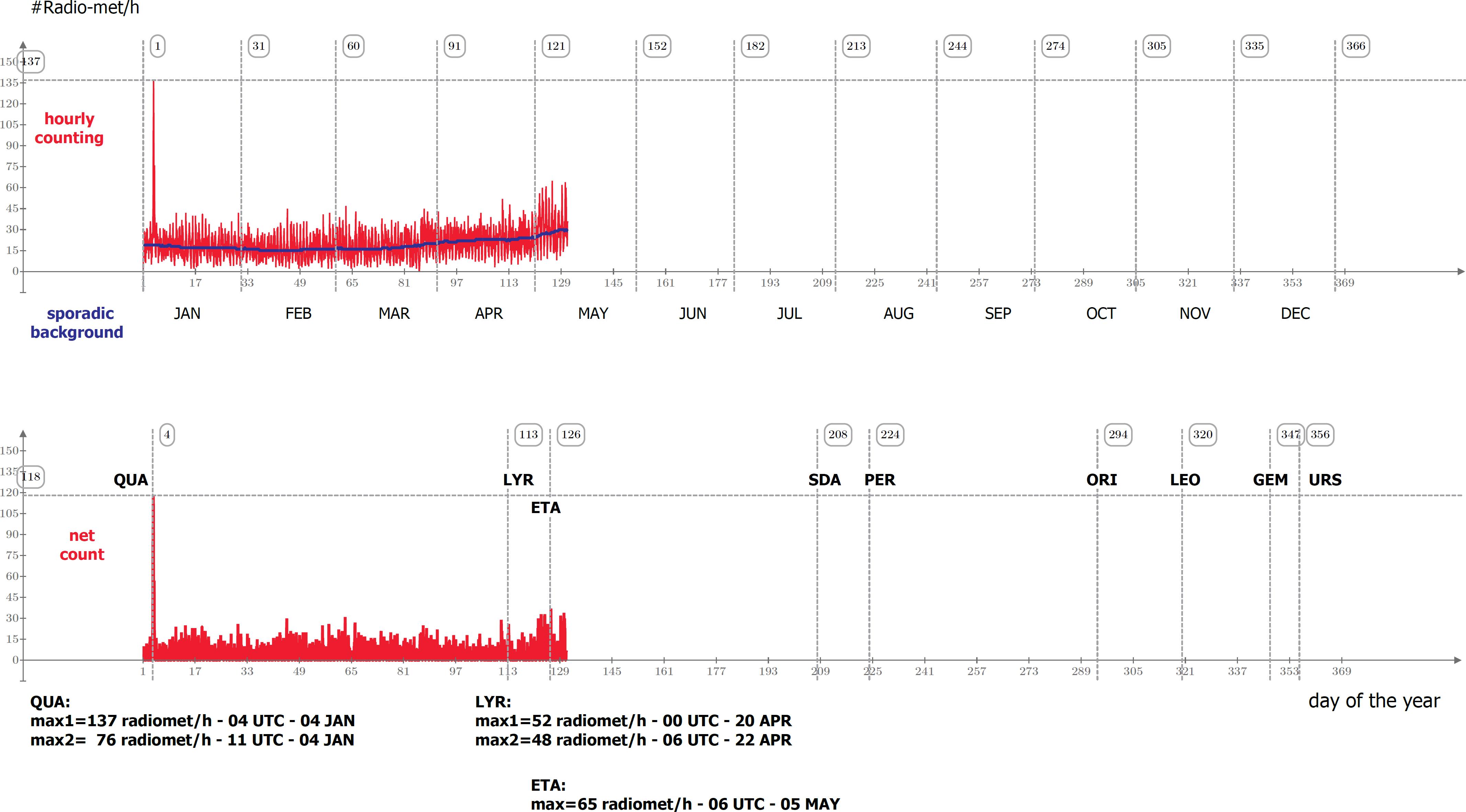 Attività radio-meteorica 2020. In alto la frequenza oraria complessiva degli eventi catturati, in basso l'andamento dei radio-echi corretto rispetto al fondo sporadico.