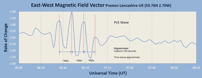 Anomalia Magnetica Globale registrata dall'osservatorio di Preston UK il 23 giugno 2020. Credito: Stuart Green.