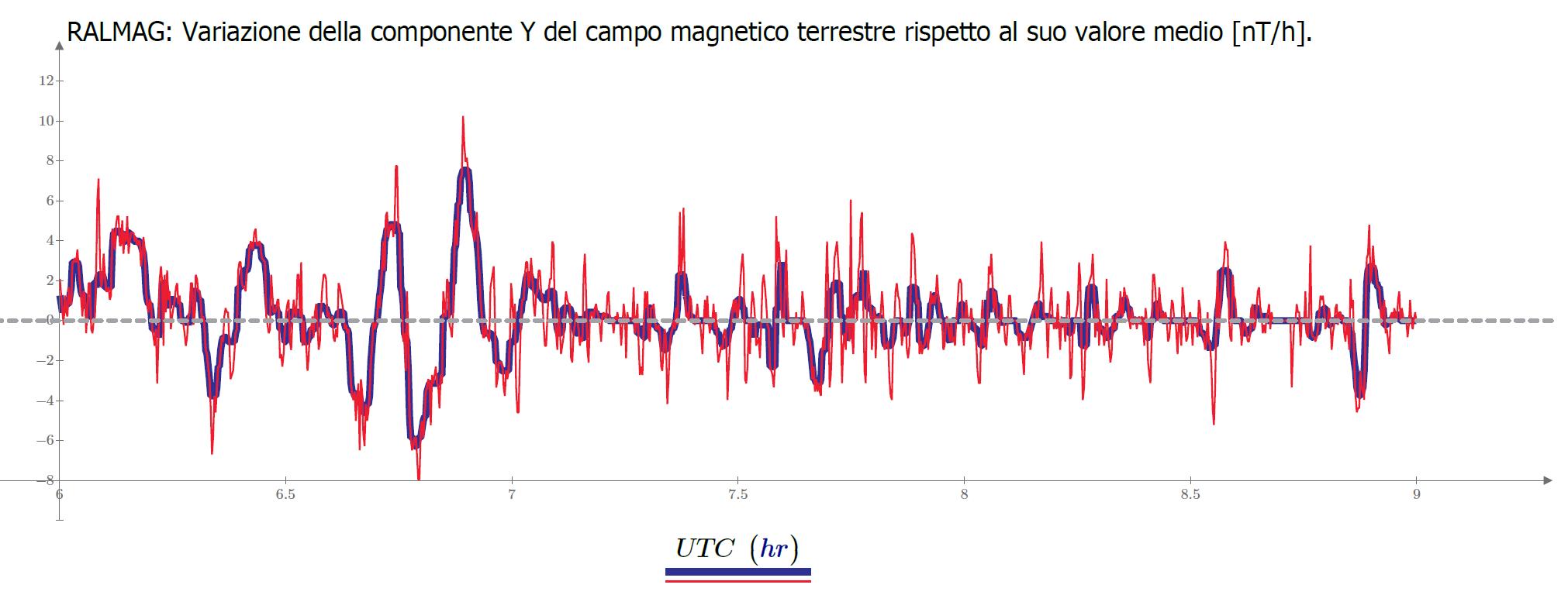 """Variazioni della componente orizzontale Y del campo magnetico terrestre (Est-Ovest) registrate il 23 giugno dal magnetometro fluxgate RALMAG (<a href=""""https://blog.radioastrolab.com/sole-e-geomagnetismo/"""">RadioAstroLab</a> &amp; <a href=""""https://www.facebook.com/groups/108284572529043/"""">Osservatorio Astronomico """"Copernico""""</a>): nelle prime ore del mattino si vedono le pulsazioni continue del campo associate all'anomalia magnetica globale."""