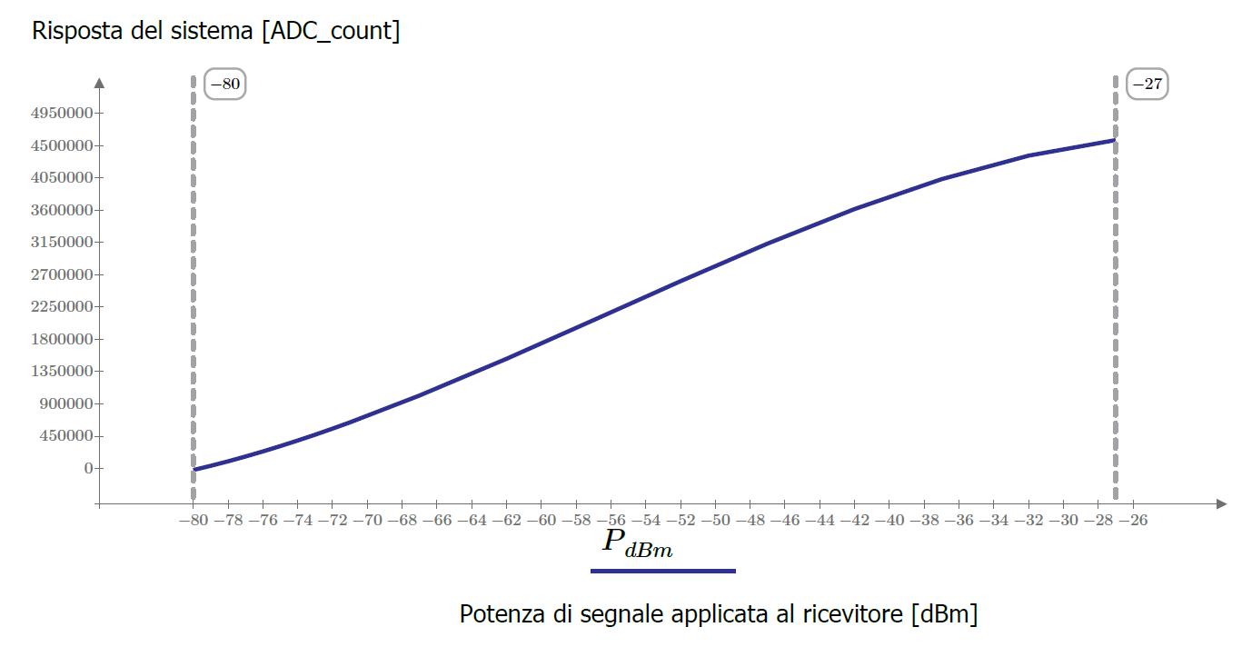 Risposta Total-Power del sistema: si è determinato in laboratorio l'andamento del segnale acquisito dal ricevitore (espresso in unità di conteggio del convertitore analogico-digitale) al variare della potenza RF applicata all'ingresso (la curva è relativa ad un guadagno di tensione unitario di post-rivelazione).