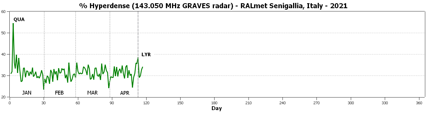 Percentuale dei radio-echi iperdensi catturati dalla nostra stazione dall'inizio dell'anno: si notano i picchi associati agli sciami delle Quadrantidi e delle Liridi.