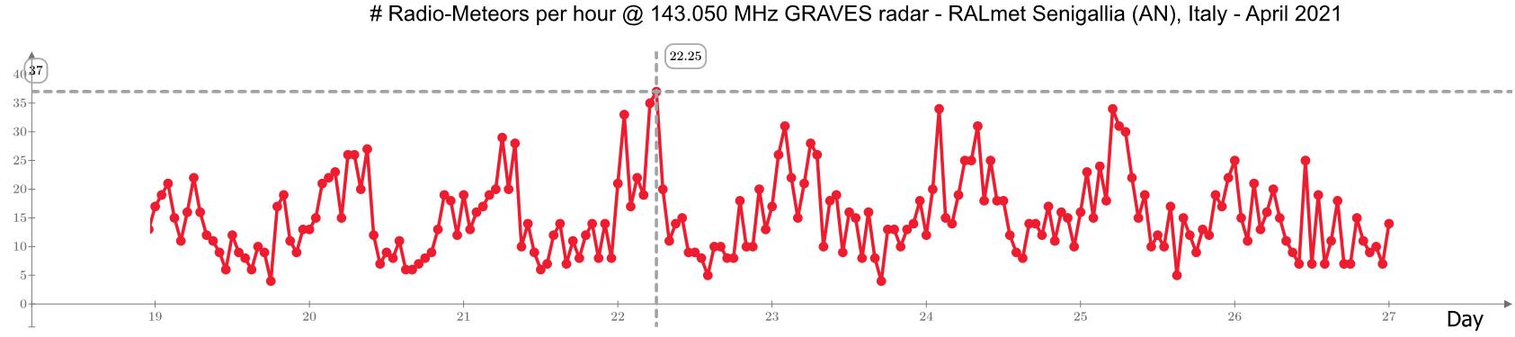Frequenza oraria dei radio-echi meteorici registrata dalla stazione RALmet nei giorni vicini al massimo delle Liridi.