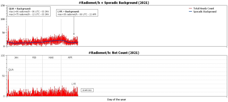Numero di radio-echi catturati dalla stazione RALmet dall'inizio dell'anno: si notano i due principali sciami meteorici, le Quadrantidi di gennaio e le Liridi.