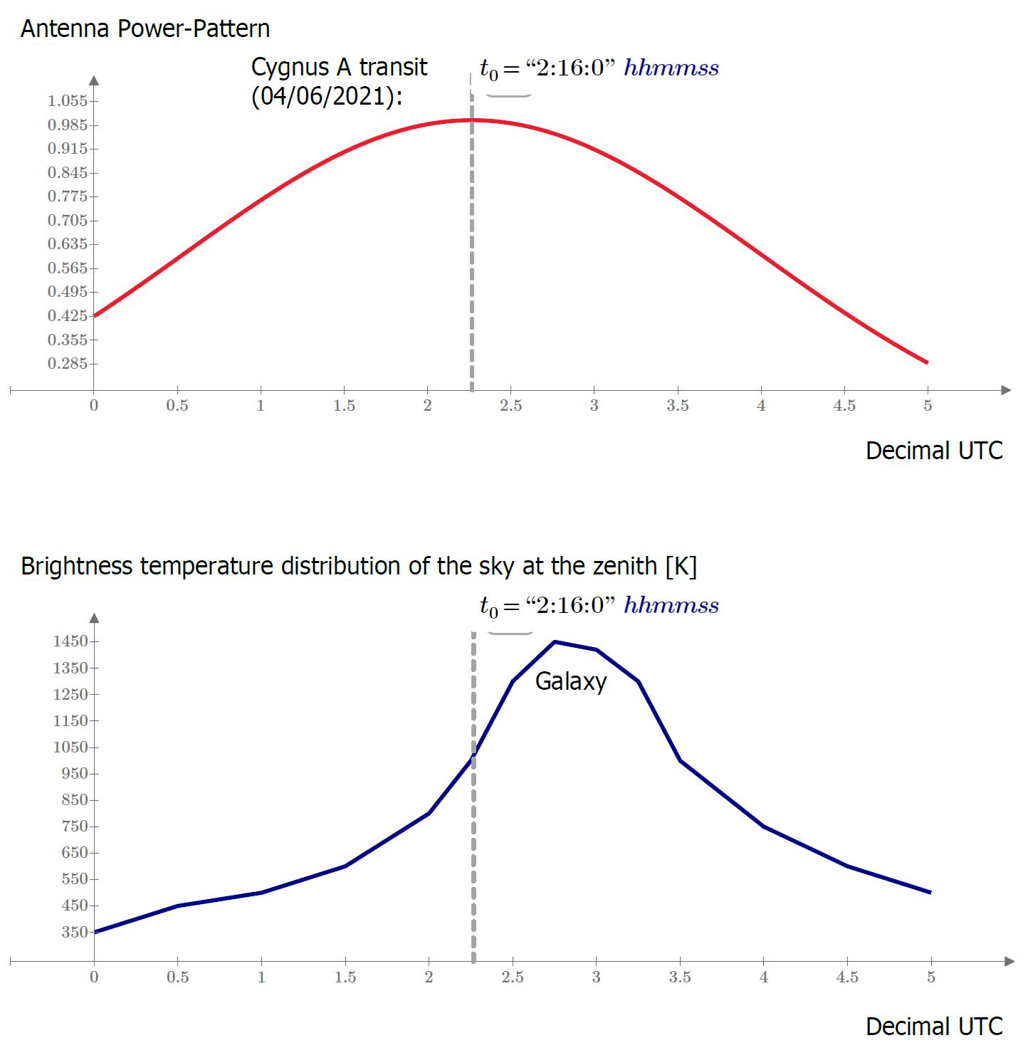 """Confronto fra il """"campo di vista"""" dell'antenna e la distribuzione di brillanza della regione di cielo osservata. Il grafici indicano l'ora del transito della radiosrgente Cygnus A."""