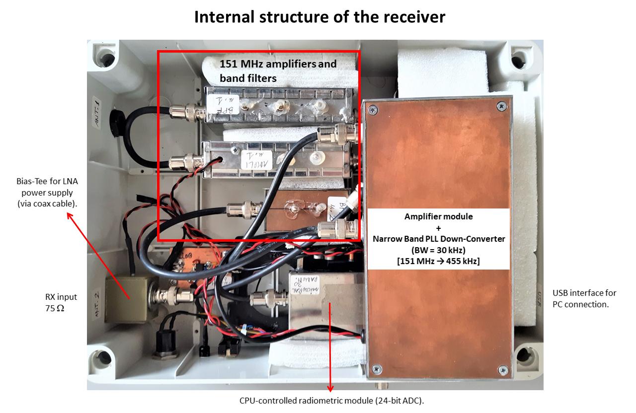 Struttura interna del ricevitore: costruzione tipicamente amatoriale impostata con criteri modulari. La funzionalità e le prestazioni delle varie parti di circuito, realizzate all'interno di scatole metalliche schermate, sono individualmente verificate in laboratorio prima di essere assemblate all'interno del contenitore.