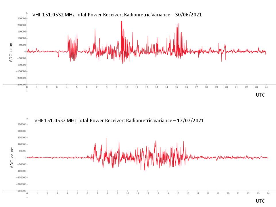 Misure giornaliere della varianza radiometrica associata al segnale ricevuto effettuate con il nostro radiotelescopio.