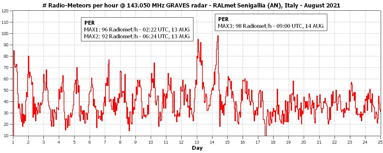 Frequenza oraria dei radio-echi meteorici catturati dalla stazione RALmet durante il mese di agosto.